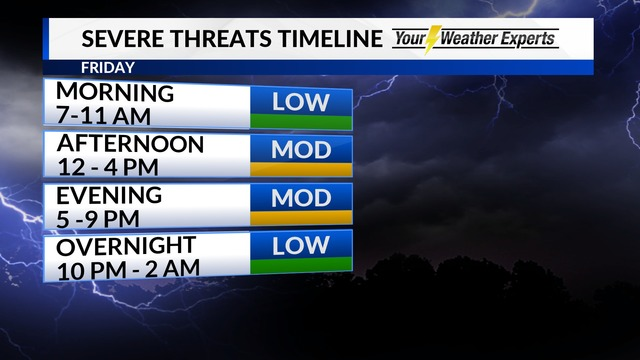 Severe Storms Possible for Friday